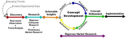 Main process diagram