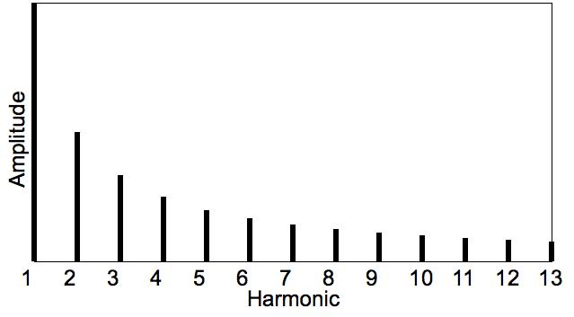 Harmonic_spectra_theoretical_x_y