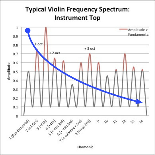 Spectrum difference from top and what is needed 2