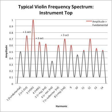Spectrum difference from top and what is needed