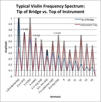 Spectrum bridge vs top